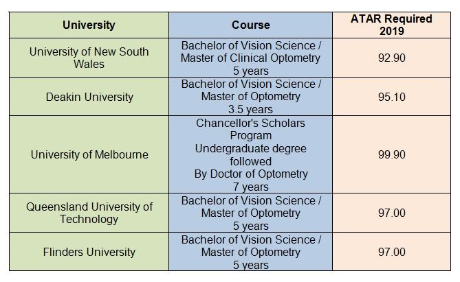 ATAR Scores Required For Optometry